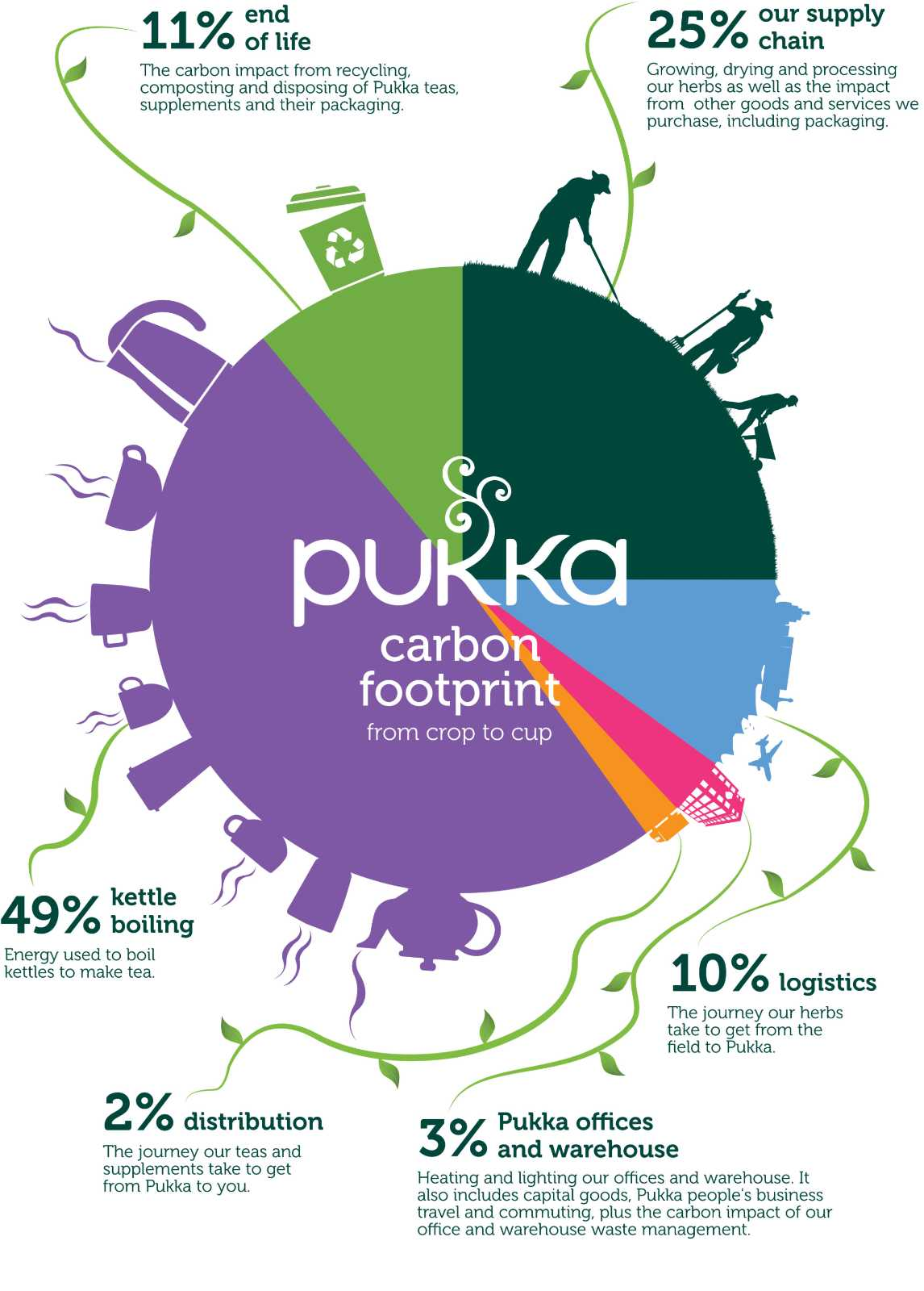 Pukka's carbon footprint